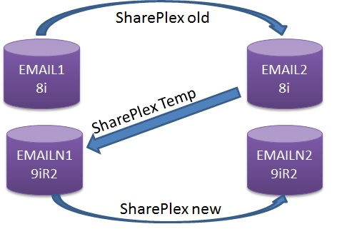 shareplex migration